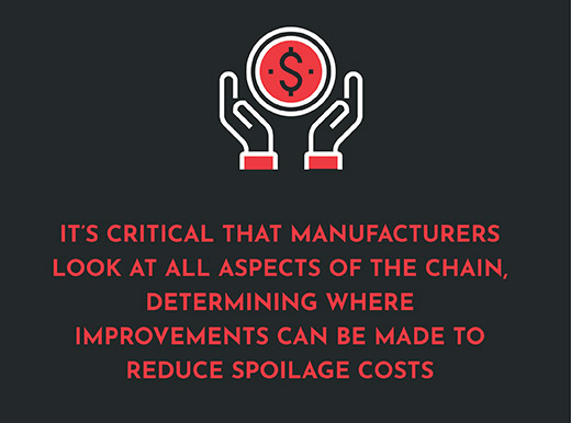 Reduce Spoilage Costs